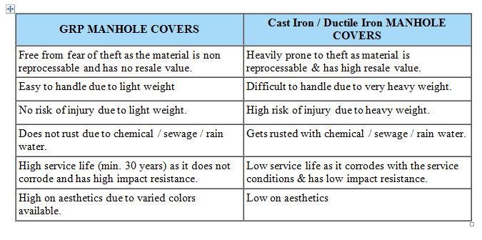 Manhole cover, Composite manhole cover, Manhole, GRP, Composite , Matin, matin technical design company